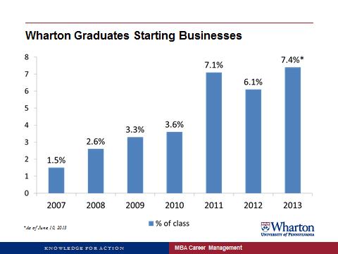 Entrepreneurship Doubling at Wharton since 2010